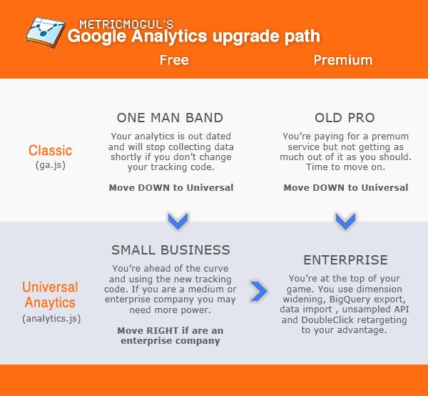 Google Analytics upgrade path