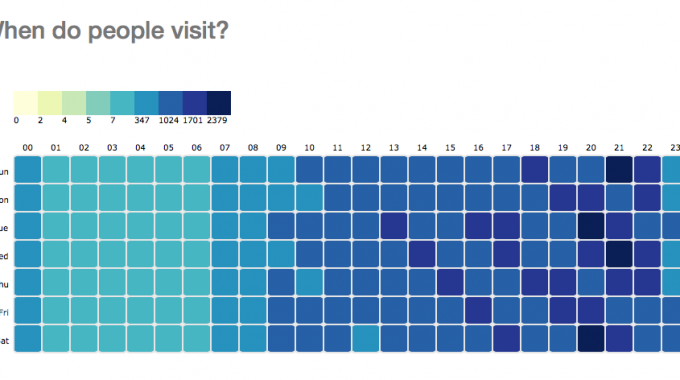 Data Visualisation: When do people visit?