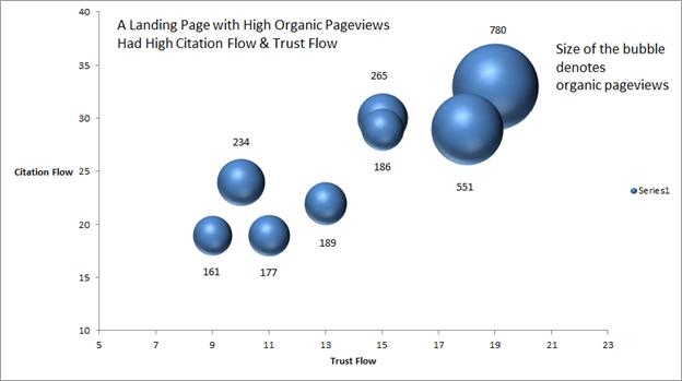 seo data in universal analytics