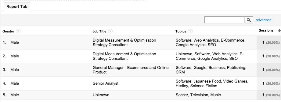Profiler Plugin for Google Analytics