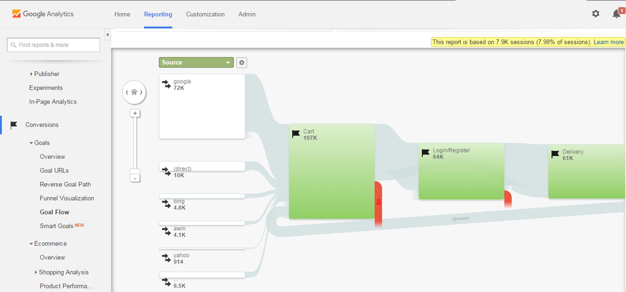 Google Analytics consultants