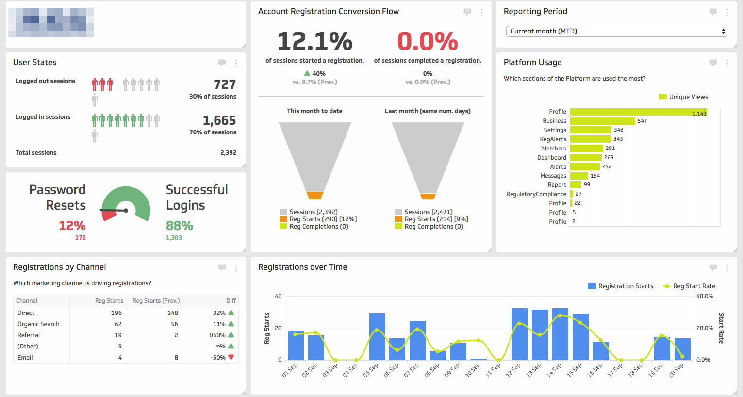 Customer Acquisition Dashboard